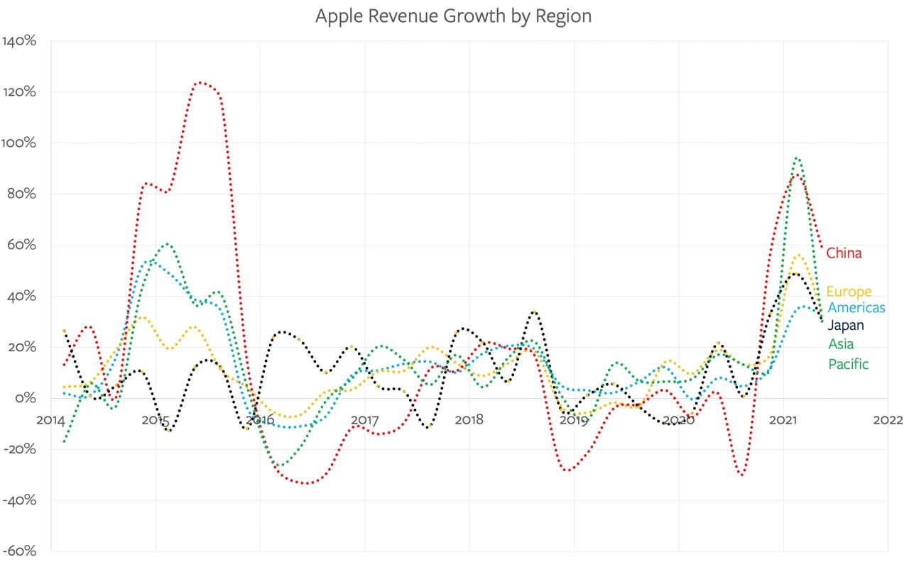 apple growth