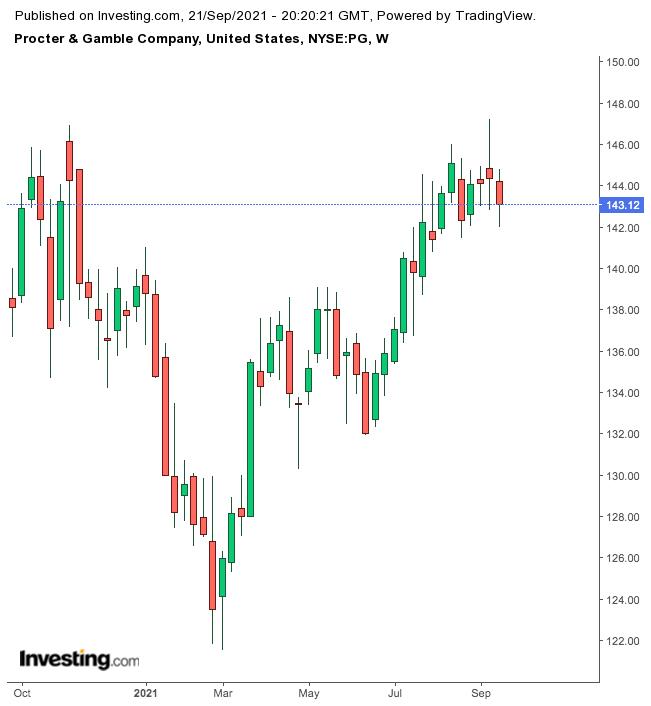 Procter & Gamble Semanal