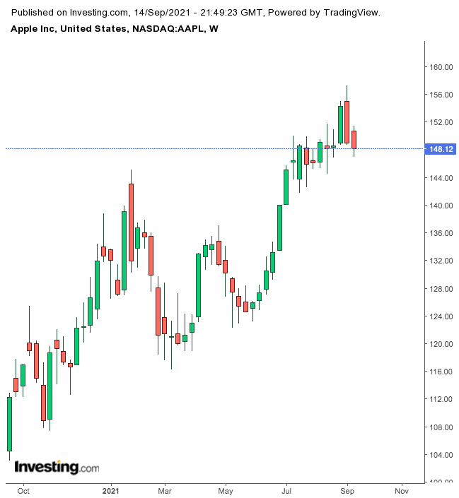 Apple Semanal